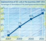The introduction of IO-Link in the German machinery industry from 2007 to 2011.