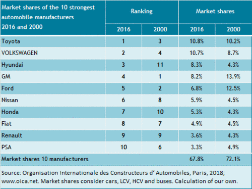 The Market Shares Of 10 Largest Automakers From 2000 To 2016