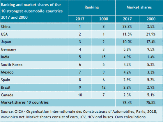 Market Shares Of The 10 Largest Automibile Countries From 2000 To 2017 And Their Ranking