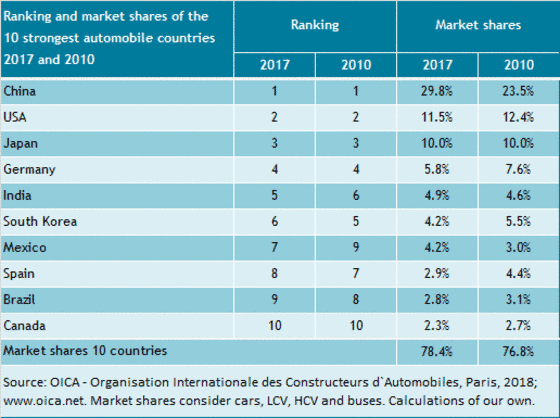 Market Shares Of Automobile Countries At The World Production From 2010 To 2017