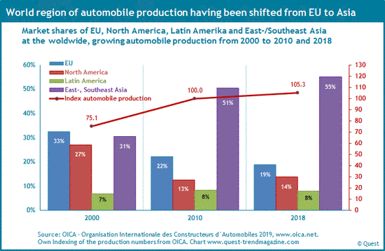 World regions of automobile production