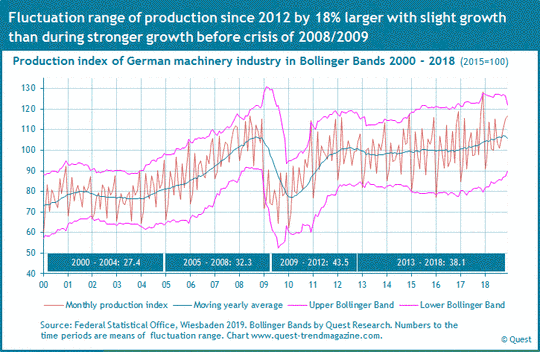 Production and sales of machinery industry since 2000
