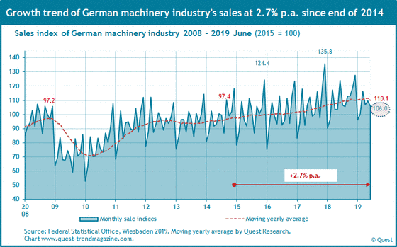 Production and sales of machinery industry