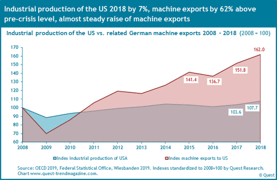 Machine exports and industrial production