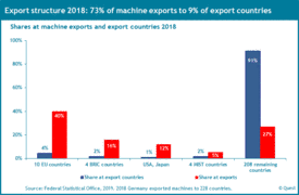 Exports of the machinery industry
